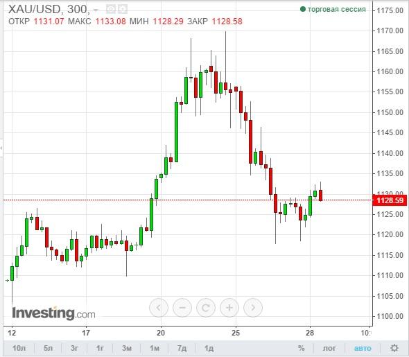 Динамика курса золота на бирже