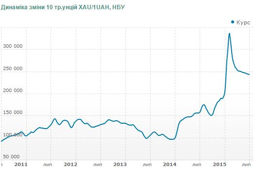 Динамика Курс золота (XAU) с 1 января 2014, по 2 февраля 2015г.