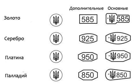 Пробирные клейма Украины на разные металлы 1155f34ebfa