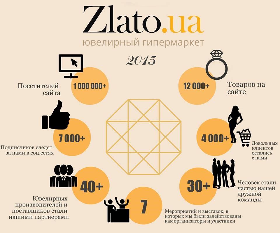 Инфографика ЗлатоЮА